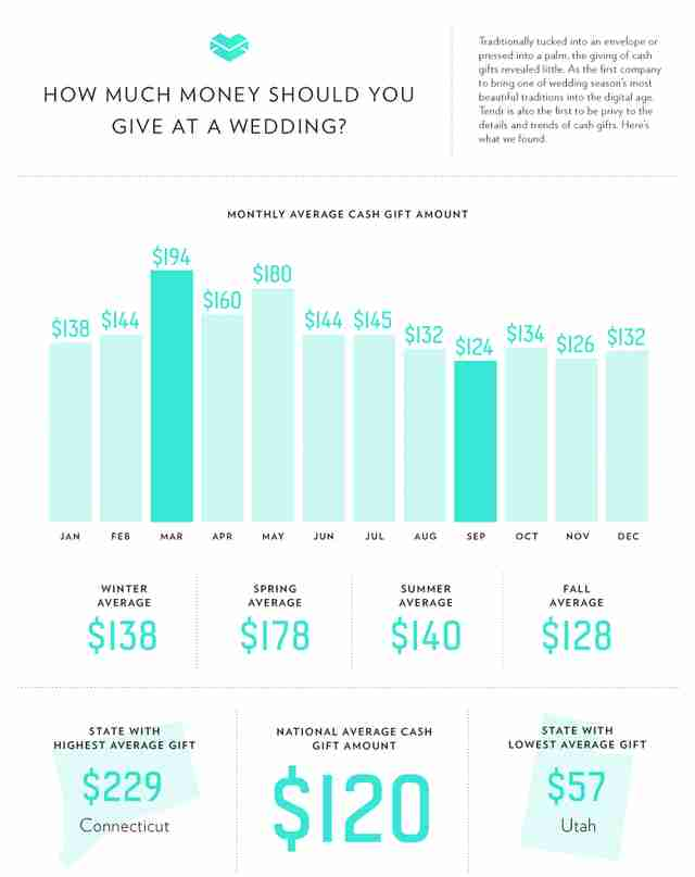 Average Cash Gift For Wedding: Average Wedding Gift Dollar Amounts In Each State [Map