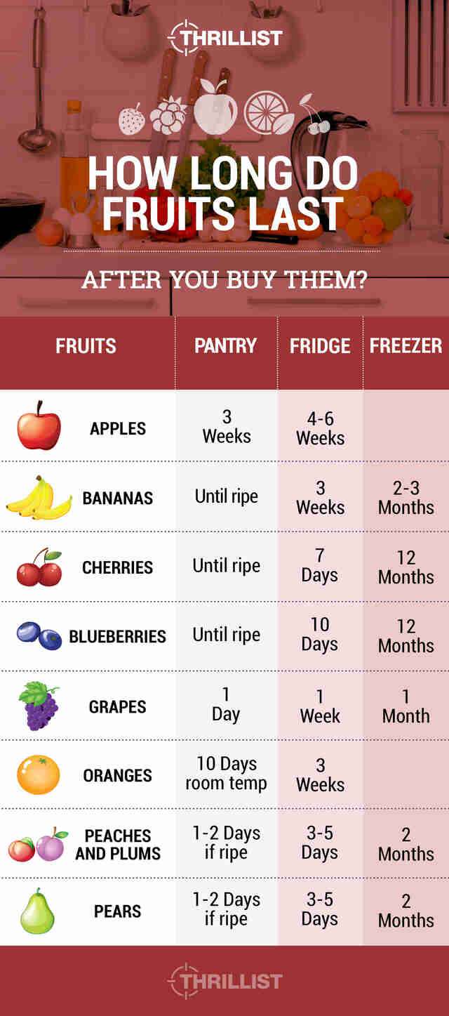 how long fruits last