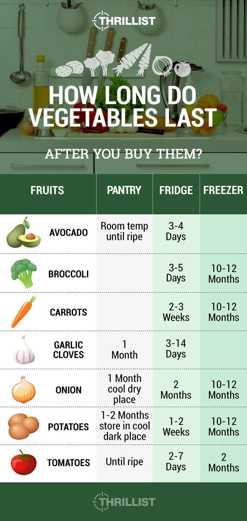 how long vegetables last