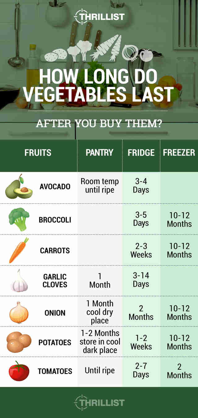 how long vegetables last