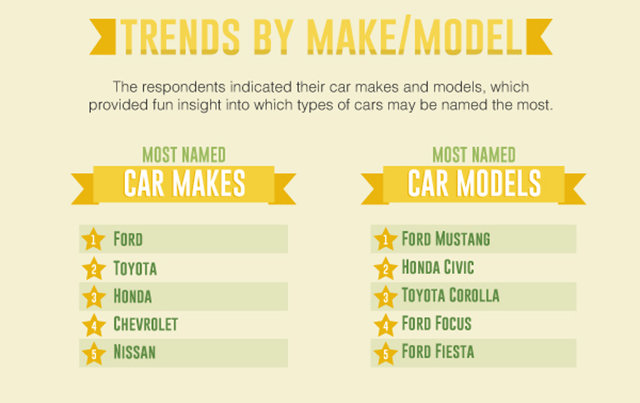 The Most Popular Car Names In America What Your Vehicle S Name