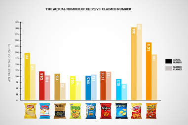 Cheetos chip count graph
