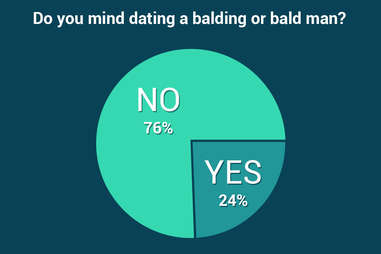balding men statistics, what women think of bald men