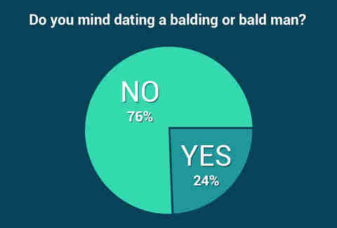 balding men statistics, what women think of bald men