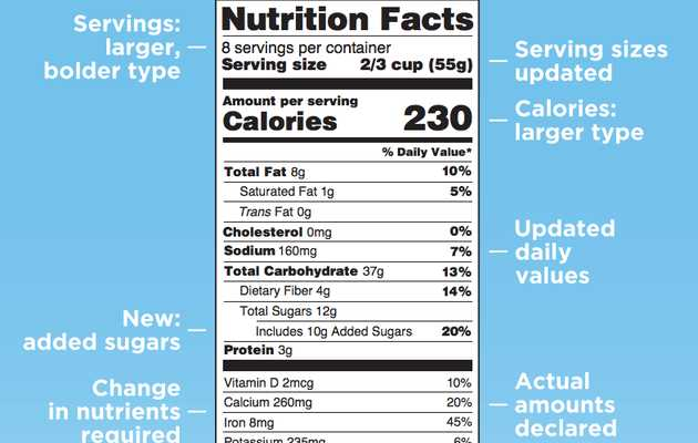 FDA Changes Nutrition Labels to Reflect Fact That Americans Are Fat-Asses Who Love Sugar