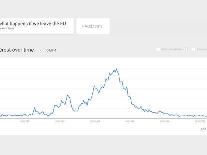 Brexit Google Trends