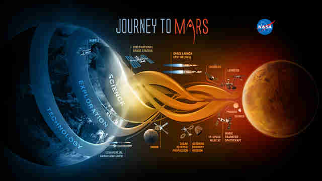 infographic of NASA's Mars mission plans