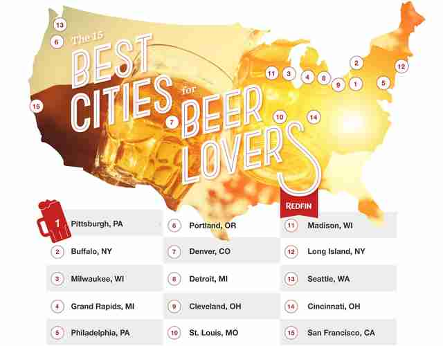 Best Beer Cities