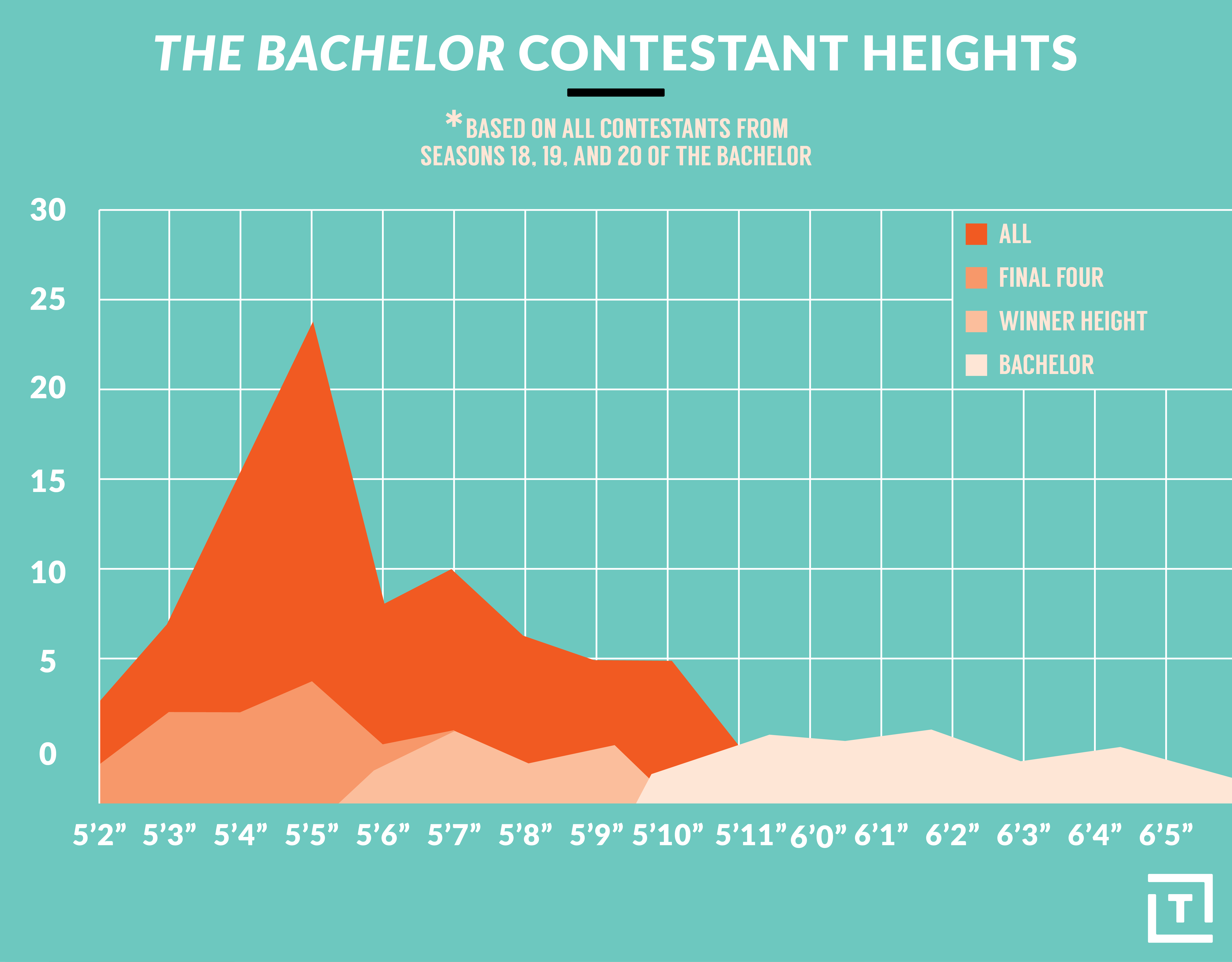 The bachelorette bachelor winners height does matter thrillist bachelorettes stand tall and short nvjuhfo Gallery