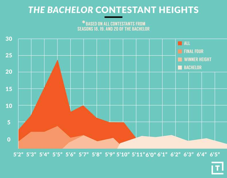 bachelor contestant height graph