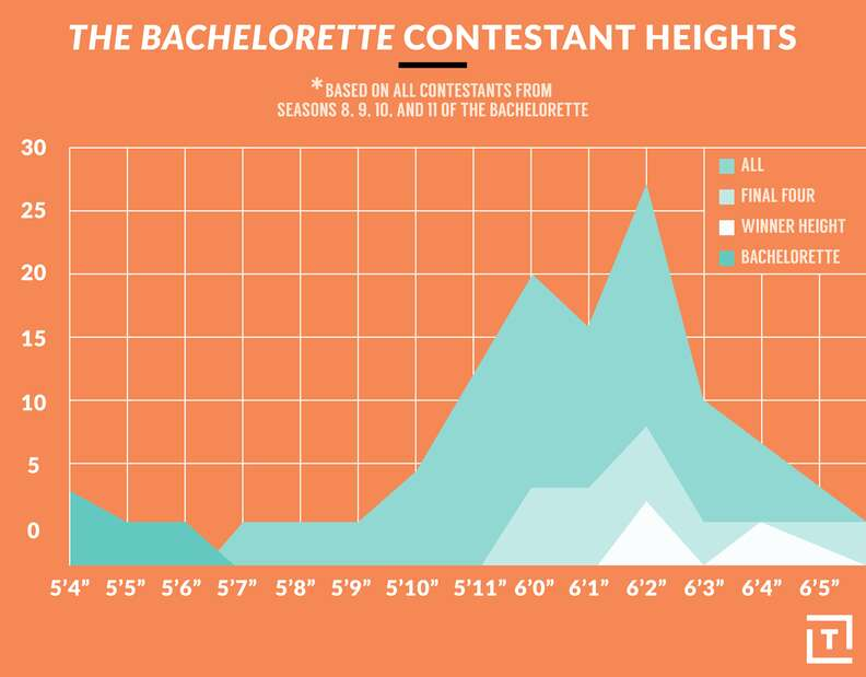 bachelorette contestant heights