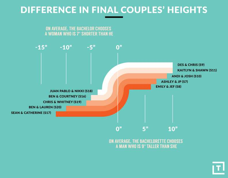 bachelor and bachelorette height differences
