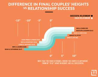 bachelor and bachelorette couple success rate vs height