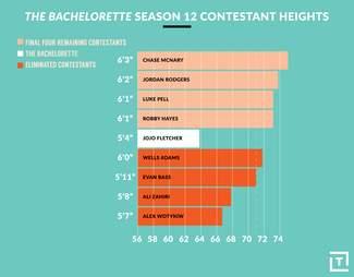 bachelor season 12 heights