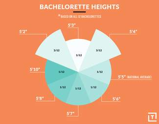 bachelorette heights