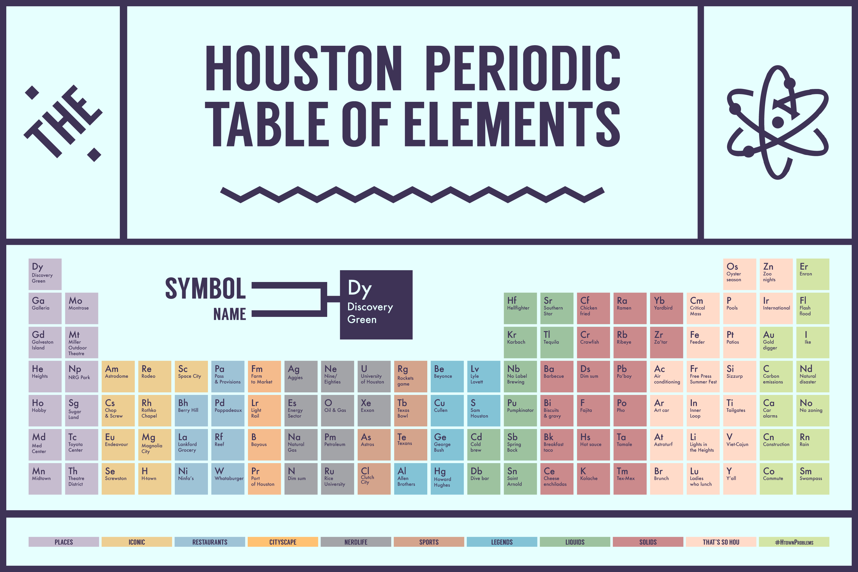 Periodic table of essential houston foods locations celebrities find the full size periodic table here urtaz Images