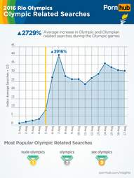 Porn Olympic