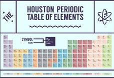 All the Essential Elements That Make Up Houston