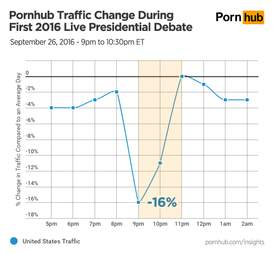 Porn and the Presidential Debate