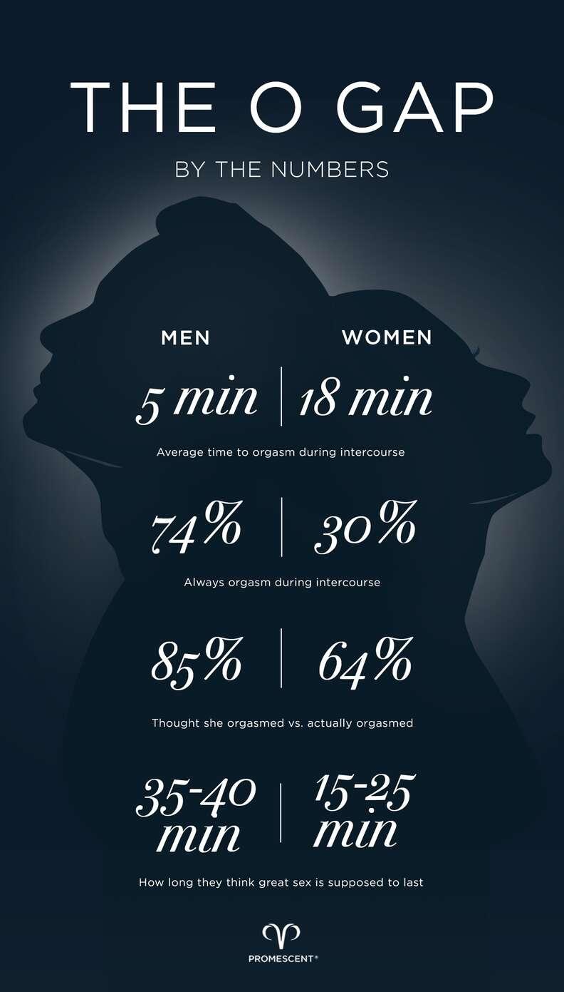 orgasm gap stats