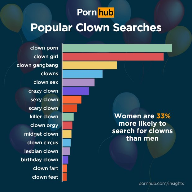 Clown movies search skyrockets on Pornhub after the creepy clown