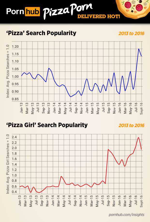 do people watch pizza porn