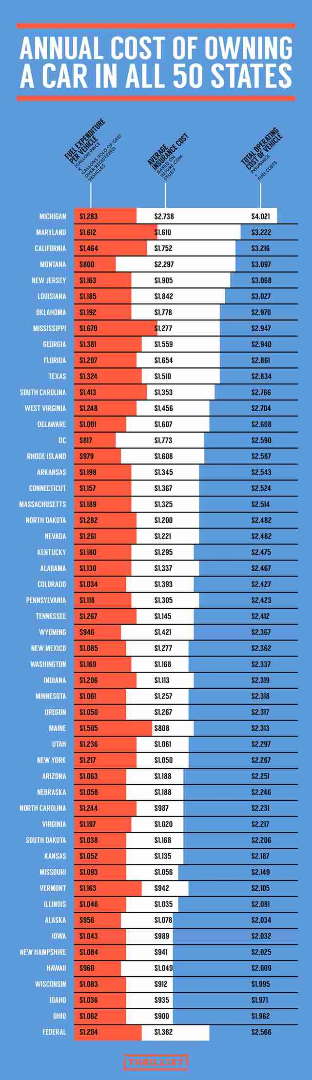 Thrillist infographic expensive states