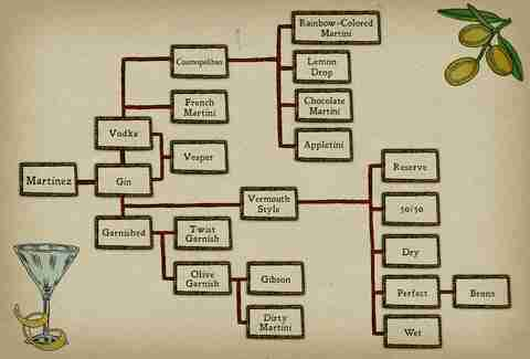 A family tree of all the different types of Martinis