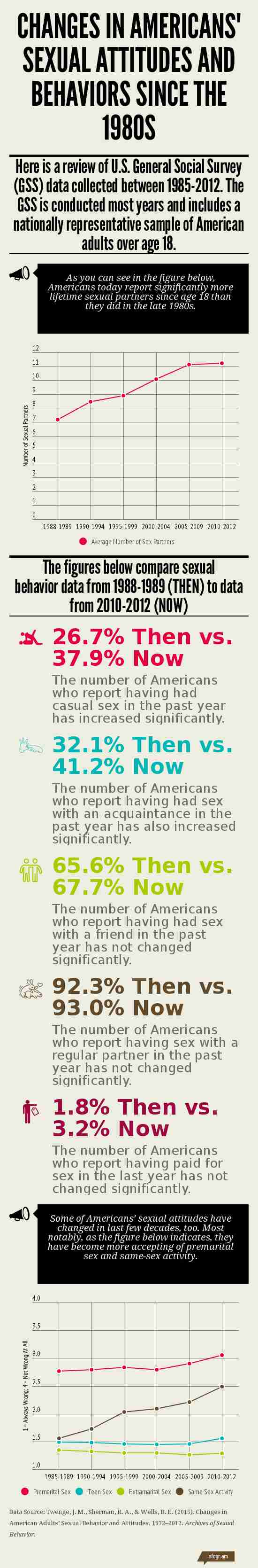 Changes in Americans' Sexual Attitudes and Behaviors Since the 1980s Infographic