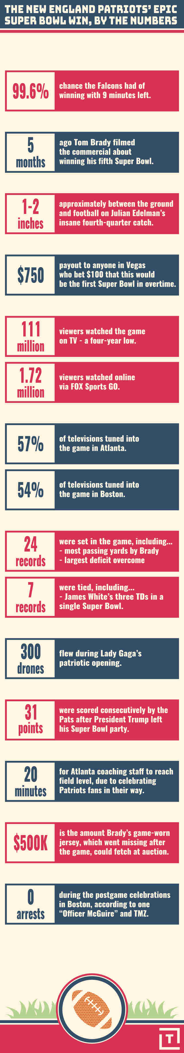 infographic super bowl