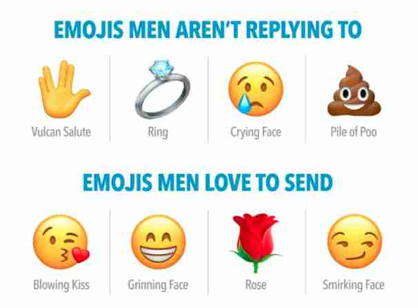 emojis that get responses on dating apps