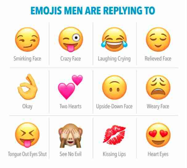 Emoticon online dating