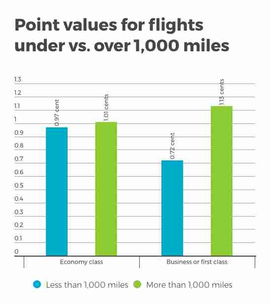 when to use frequent flyer miles