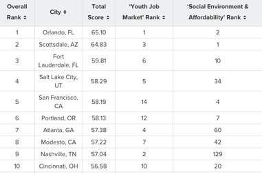 best cities for summer jobs