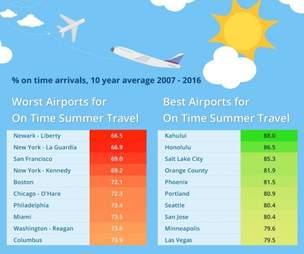 worst airport flight delays