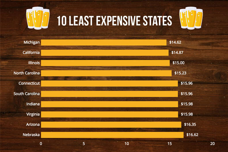 least expensive beer prices