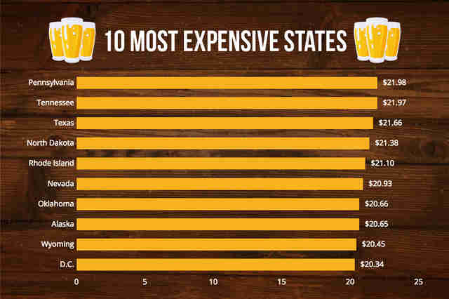 most expensive beer prices