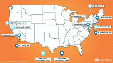 cities where rent increased the most