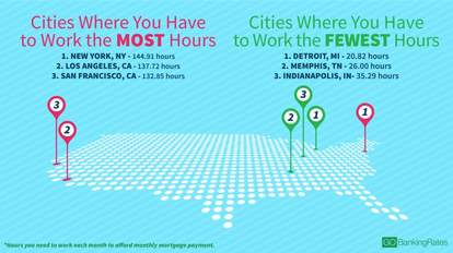 how many hours to own a home