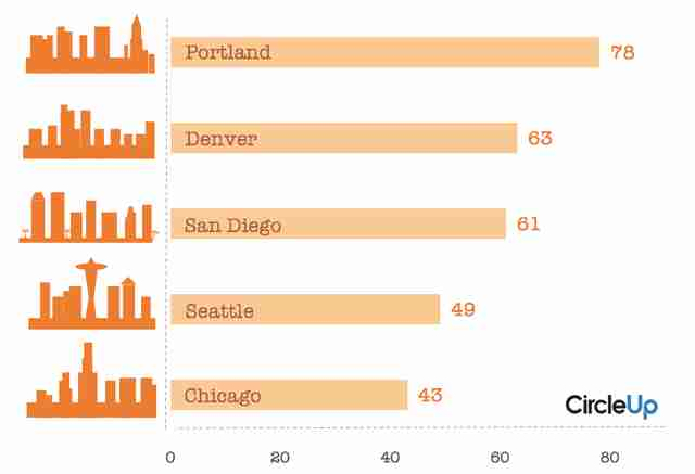 Most craft breweries in the us