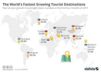 fastest-growing tourist destinations
