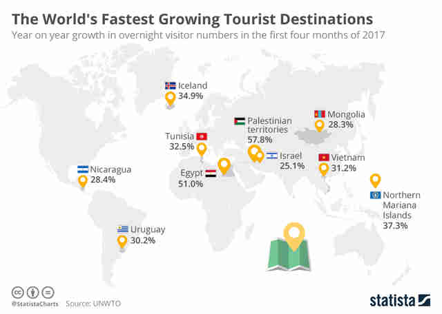 fastest-growing tourist destinations