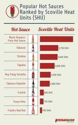 hottest hot sauce rank