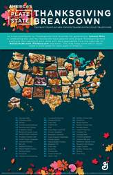 most popular thanksgiving foods