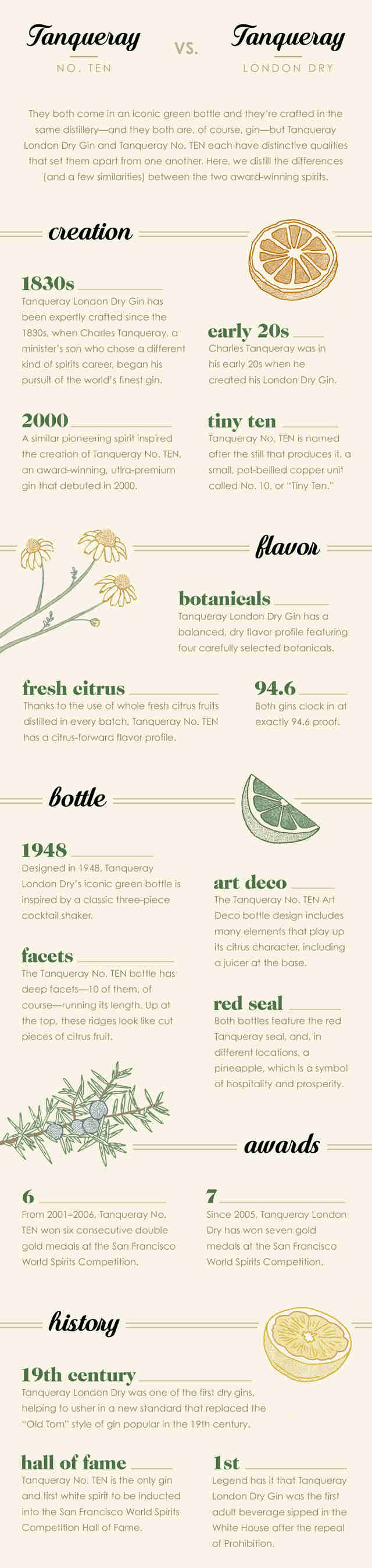 Tanqueray London Dry vs Tanqueray No. TEN infographic - Supercall