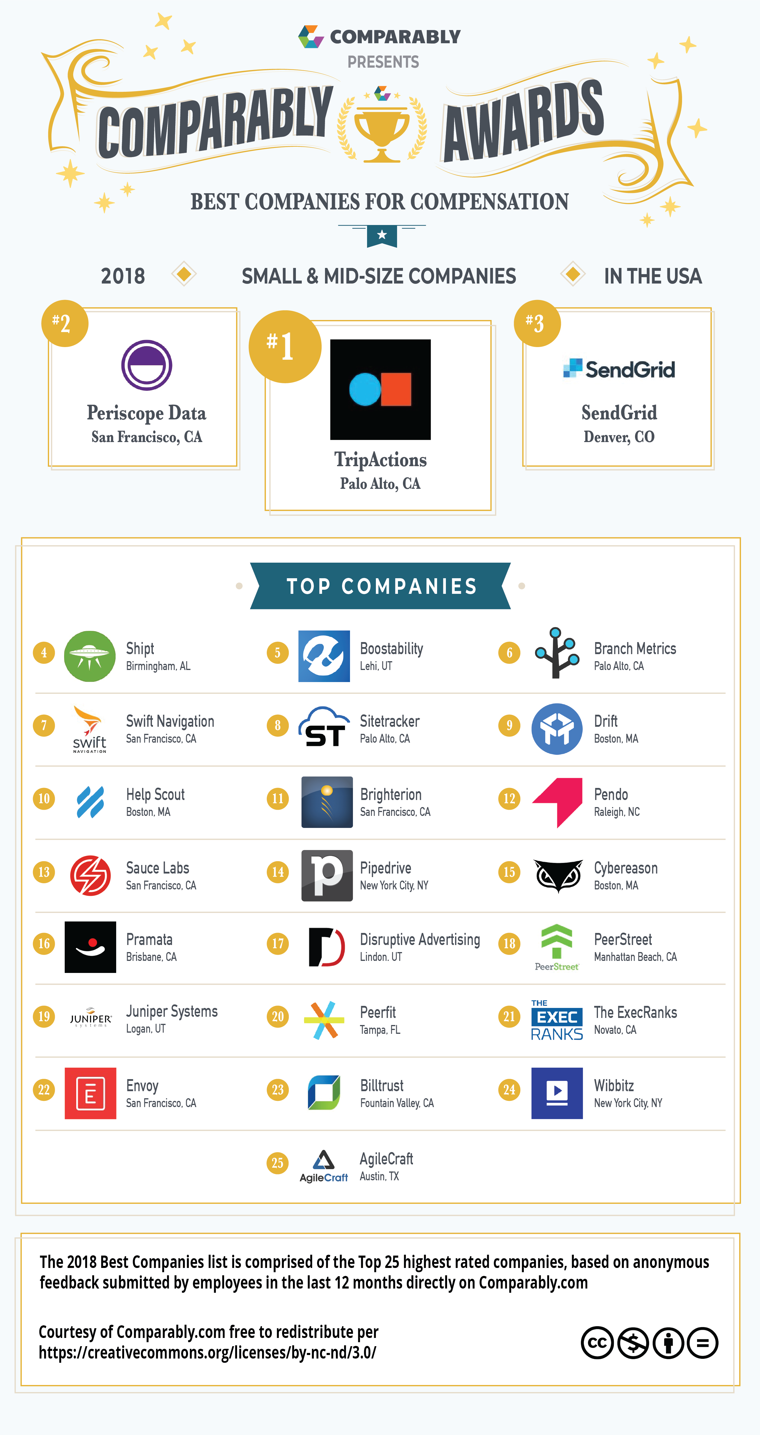 Highest Paying Companies in 2018: Companies With the Best