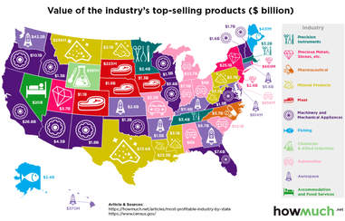 most profitable industry in every state