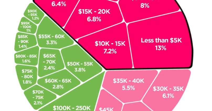 This Chart Shows How Much Money Everyone in America Actually Makes