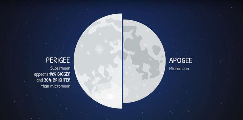 what is a supermoon