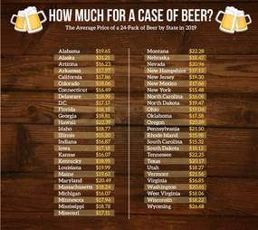 cost of beer 2019